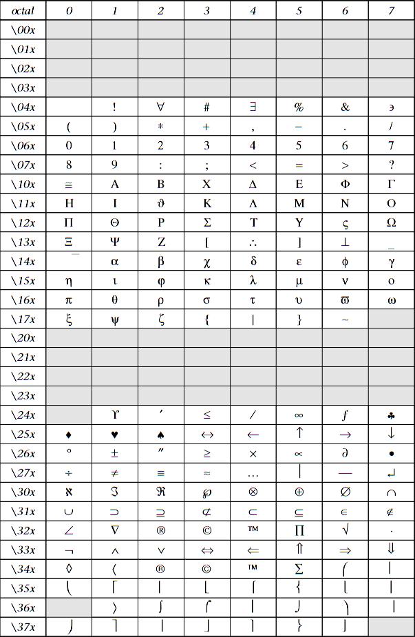 (转)Gnuplot中使用上下标和特殊字符 - Dreamer - 天道酬勤!