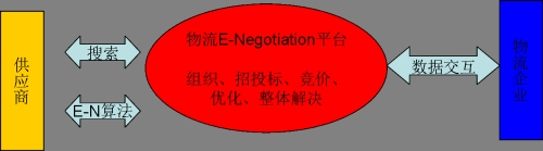 物流E-Negotiation平台简介 - 大熊 - 大熊思考在互联网