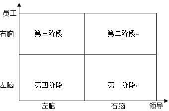 """经理人的五种角色定位一:故事大王 - 吴世昌 - 吴世昌的""""五度""""修炼"""