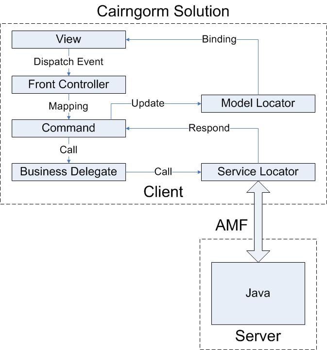 Flex开发框架cairngorm入门实例 - Gregory - flex进行中