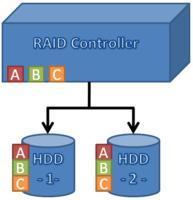 RAID - 萧山区电脑维修() - 萧山区办公设备维修15267177260