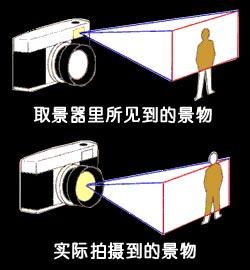 数码相机摄影基础知识常用术语 - 腾飞 - 腾飞的博客