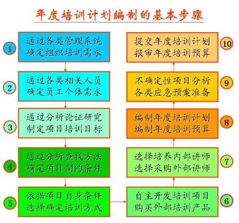 企业年度培训计划编制的基本步骤