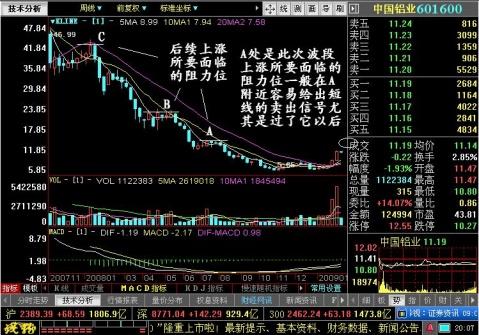 量价配合后的阴线一般不是波段卖出信号 - 王伟龙 - 王伟龙