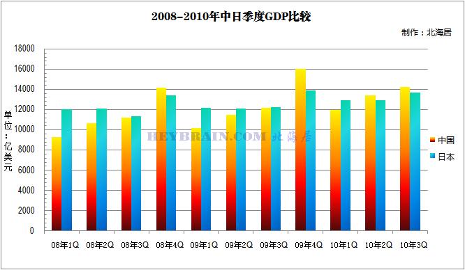中国gdp增长率_中国惊奇先生_中国2010人均gdp