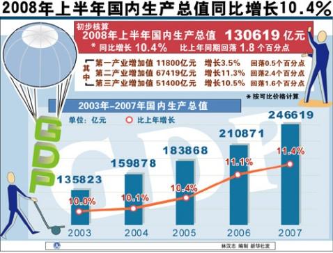 上半年全国gdp_24省市上半年GDP增速排行出炉 湖北排在第九