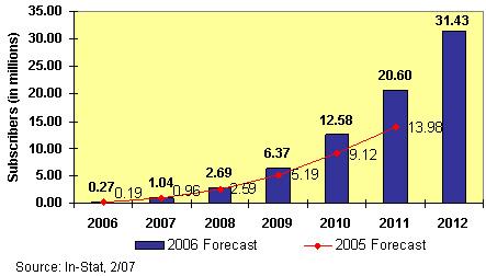 移动WiMAX:芯片点石成金—In-Stat China分析师李敏 - instat - instat的博客