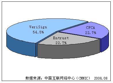 八成银行业数字证书被国外机构瓜分 - chinesecnnic -    cnnic互联网发展研究