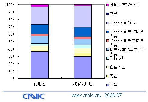 手机报普及率达60.4  居手机媒体业务之首 - chinesecnnic -    cnnic互联网发展研究