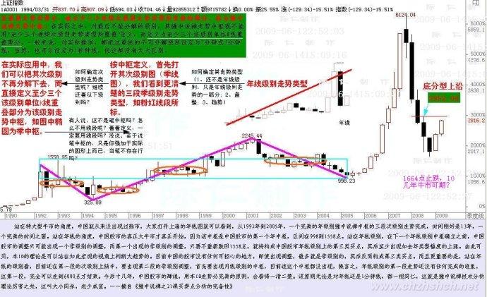 缠中说禅:教你炒股票学习笔记-21