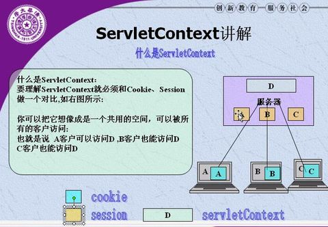 Servlet中(Session、cookies、servletcontext)的基本用法(转)