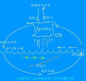 天气学原理-季风及季风环流 - 如是 - 如是博客