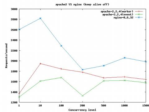 apache2与nginx性能的初次比较 - 120斤的大青蛙 - 老和山小和尚