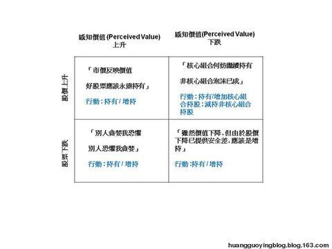 港交所(388)目標價1,000 - 黄国英 (Alex Wong) - 黄国英的博客