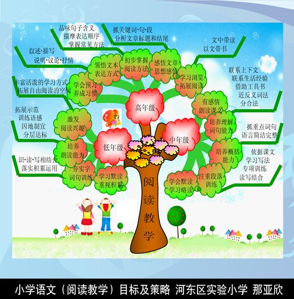部分知识树展示