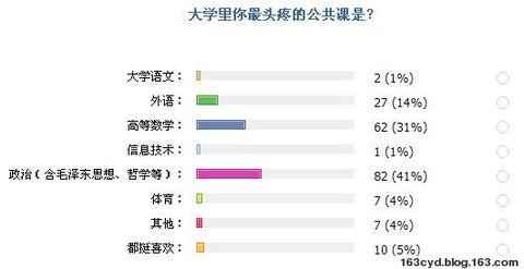 惊喜!仅1的人不喜欢计算机课 - 陈永东 - 陈永东的博客