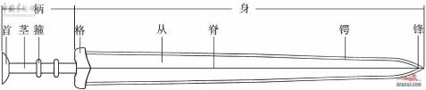 zz董亚巍《东周青铜剑铸造工艺》 - 吕蕤冰 - 吕蕤冰
