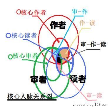 [原]戊子年拾遗:学究拾遗 - 赵大良 - 丹崖临风