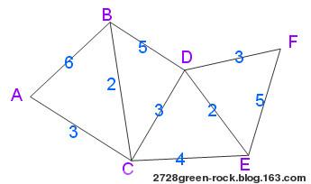 最短路径之Dijkstra算法详细讲解 - 绿岩 - 永远的绿岩
