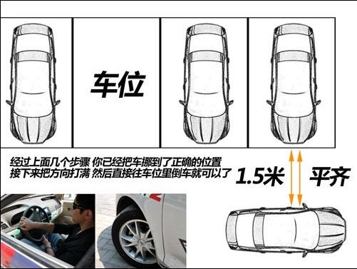 [转载]简单实用的停车入位小技巧