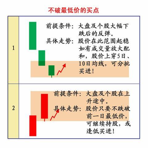 短线如何把握K线上的买卖点(★★★★) - 东子 - 东子的个人主页