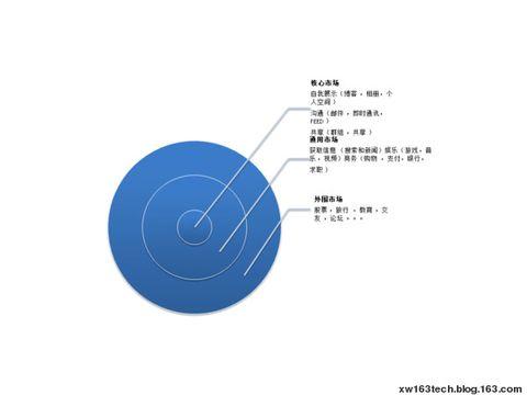 市场在哪里----三读CNNIC报告 - 谢文 - 谢文的博客