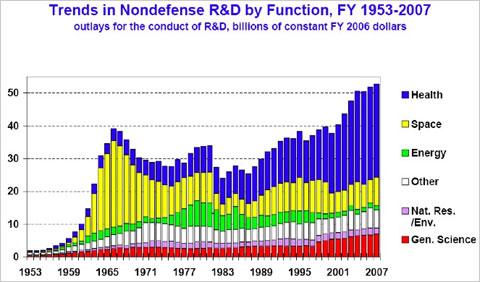 美国能源研究与开发的投资力度(图) - 月亮飞船 - 月亮飞船的博客