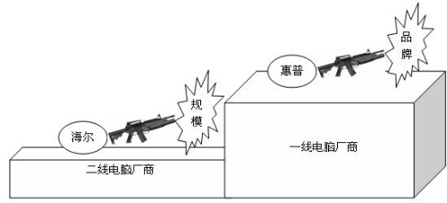 海尔惠普暑促背后的暗战 - 三星经济研究院 - 中国三星经济研究院的博客