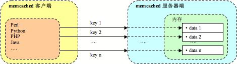 memcache 使用 - 唐老鸭 - Linux的博客