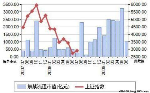 看了此图,你认为以后的股市走势会如何?(dfh100) - 东方红100 - 东方红100的BLOG