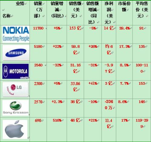 全球手机厂商业绩PK及业态分析(2008第3季) - 席大伟 - 席大伟的博客