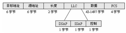 Ethernet的帧格式  (转) - JOE - 野feng+的博客