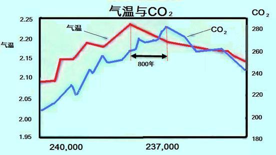 郎咸平:谁炮制了气候变暖?