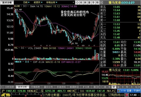 卖出信号的产生 - 王伟龙 - 王伟龙