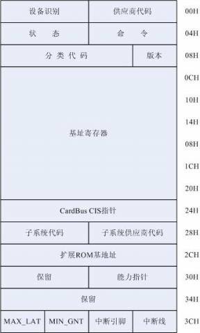 遍历PCI设备 - whowin - DOS编程技术