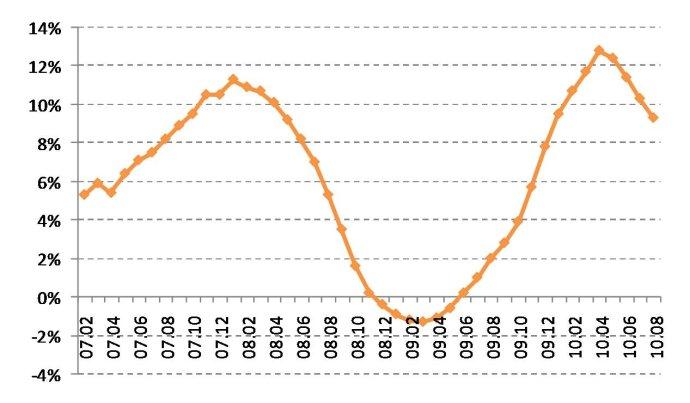 9月房价将微幅上涨
