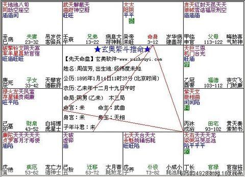 著名京戏表演艺术家周信芳的命盘 - 紫舍先生 - 杨易德二世