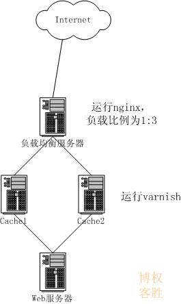 架构Varnish+nginx+php(FastCGI)+MYSQL5+MenCache+MenCachedb(一)