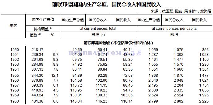 华西村人均收入_历年人均gnp
