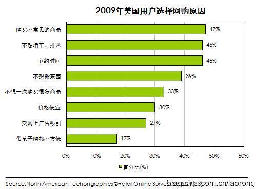 选择使用网上购物的用户大多是因其便利 - 老榕 - 比老榕年轻