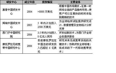 跨国公司进入战略2.0时代 - 三星经济研究院 - 中国三星经济研究院的博客