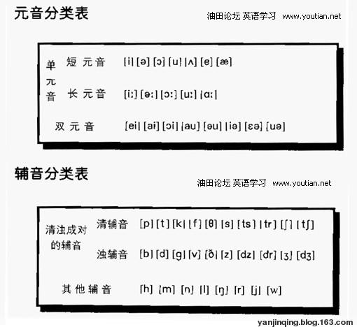 【初中英语知识】26个英文字母的书写顺序+48个国际音标读法+26个英文字母印刷体与手写体对照表 - 卿清赏戏 Yan - 戏曲欣赏 英语学习 教育教学 歌曲欣赏