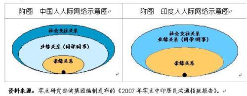 中国人和印度人,谁更会沟通? - 溪亭残月 - 溪亭残月的博客