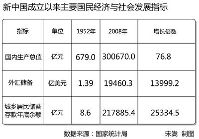 记录中国复兴:国家财政收入为60年前1000倍