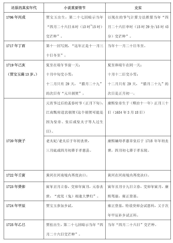 120回《红楼梦》情节与史实的一一对应 - 陈林 - 谁解红楼?标准答案:陈林