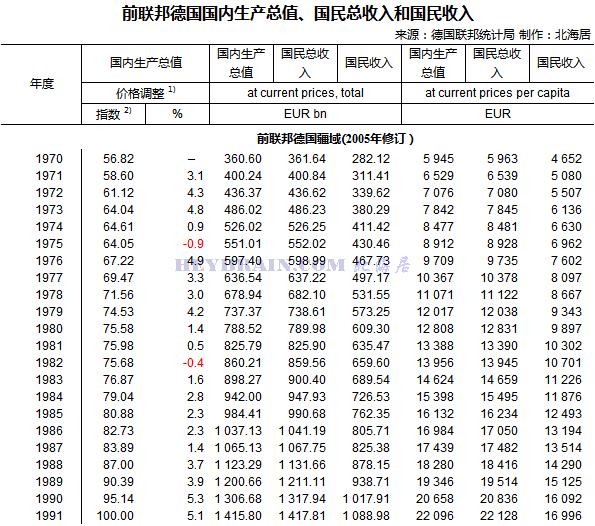 西德gdp_张宏良 关于前30年GDP估算的简单说明