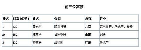 08胡润百富榜:黄光裕430亿第三次问鼎中国首富 - 太上老君 - lx3com太上老君的博客