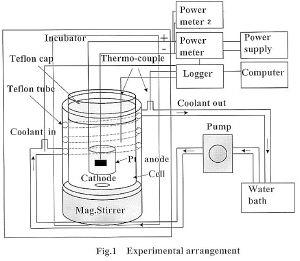 """科学观察:""""冷核聚变""""要重新变热?(组图) - naoqianneng - 超常智能开发(马承杰)"""