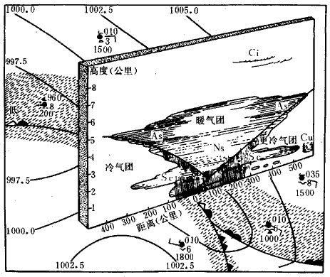 天气学原理  气团和锋 - 如是 - 如是博客