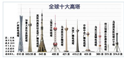 广州新电视塔征名首日获4万方案
